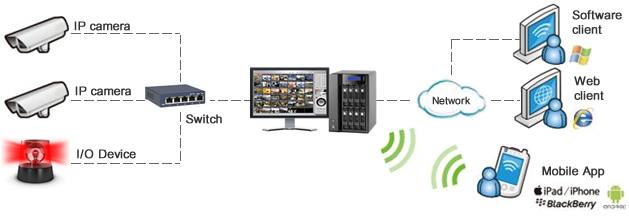 نصب و فروش دوربین مداربسته تحت شبکه